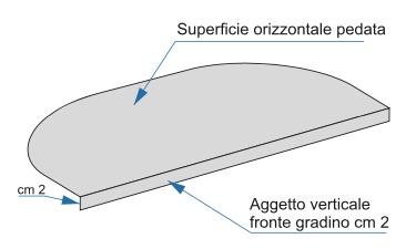 Coprgradini ultra resistenti per ogni tipologia di scala